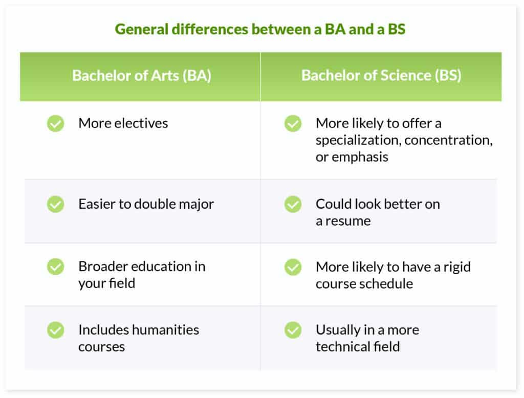 ba vs bs